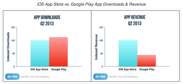 Google Play supera App Store