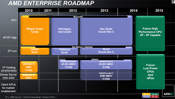 roadmap_amd_enterprise_opteron.jpg (61747 bytes)