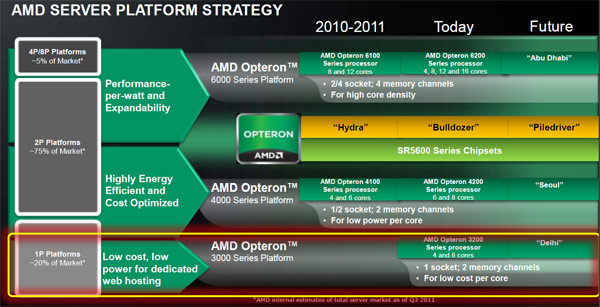 roadmap_amd_opteron_03_2012.jpg (62101 bytes)