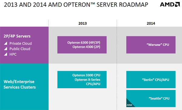 roadmap_amd_server2014.jpg (41338 bytes)