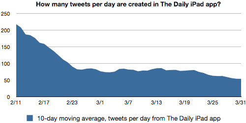 The Daily stats